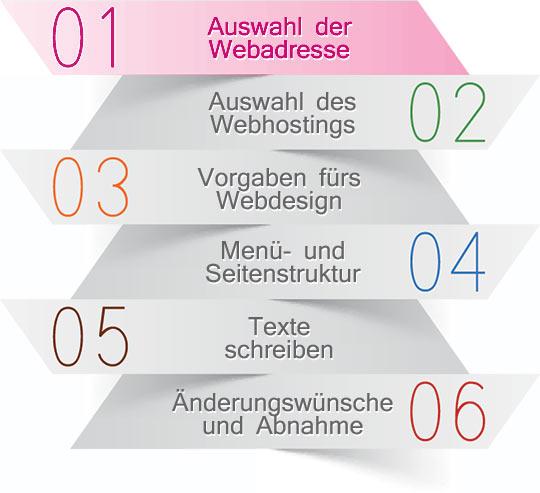 Ihre Firmenhomepage: Schlossallee oder Badstraße?